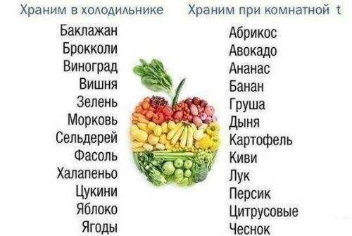 группы продуктов по температуре хранения