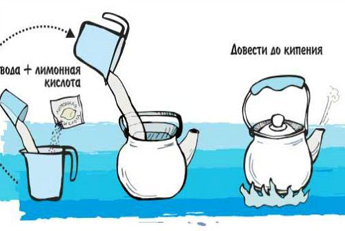 процедура чистки