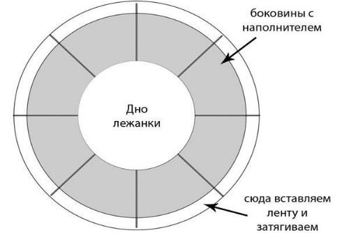 круговая выкройка