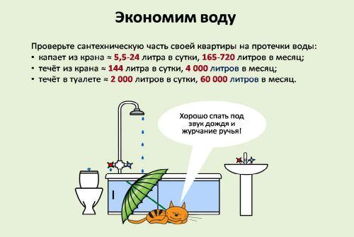 потребление воды
