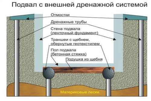внешняя дренажная система